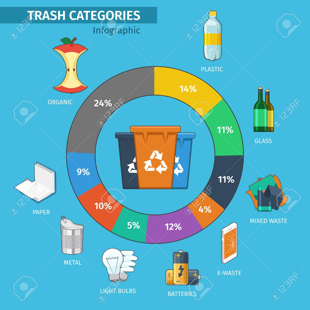 Recycling Bins And Trash Categories Infographic. Plastic And ...