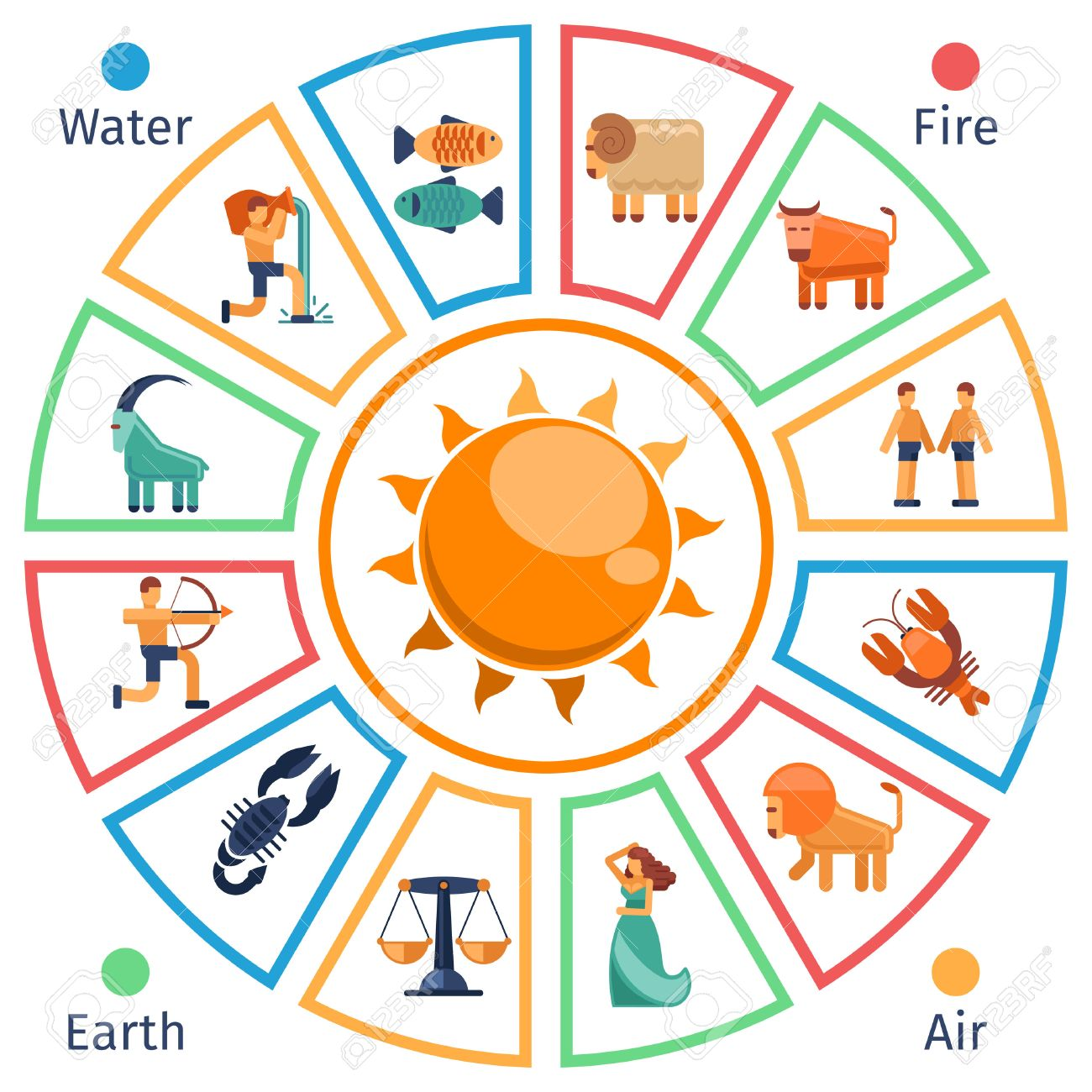 Astrological circle with zodiac signs in flat style pisces and astrological circle with zodiac signs in flat style pisces and aquarius horoscope symbols aries buycottarizona