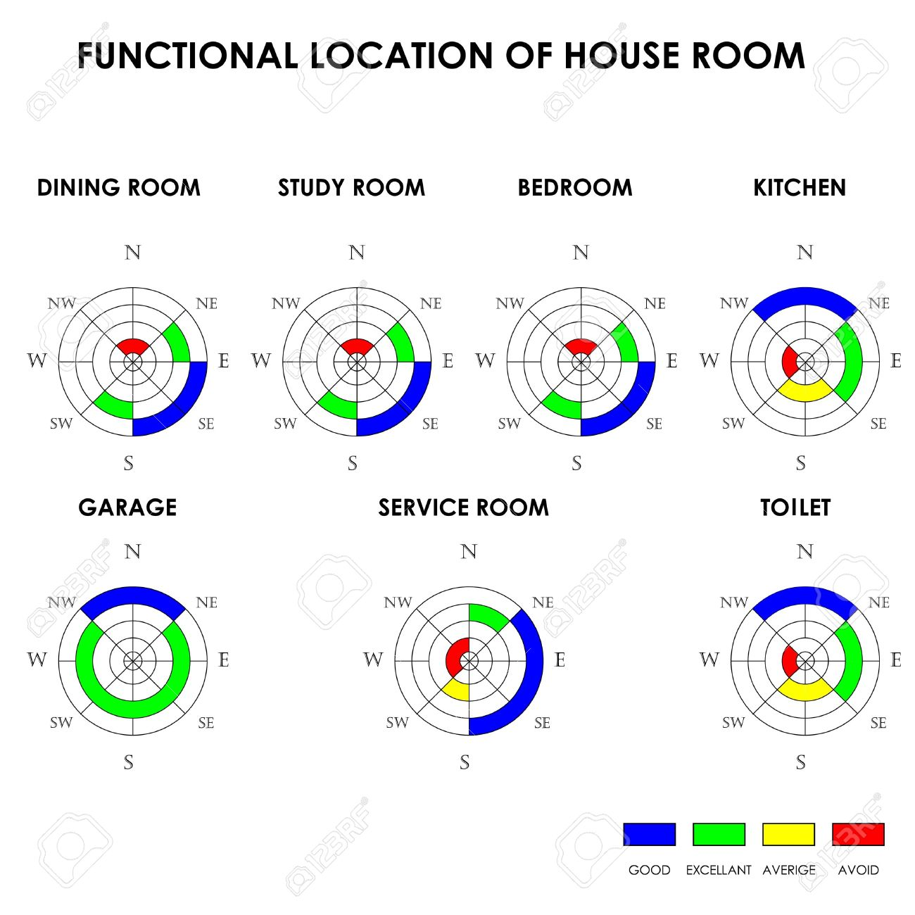 functional location of house room feng shui royalty free cliparts functional location of house room feng shui stock vector 19749004