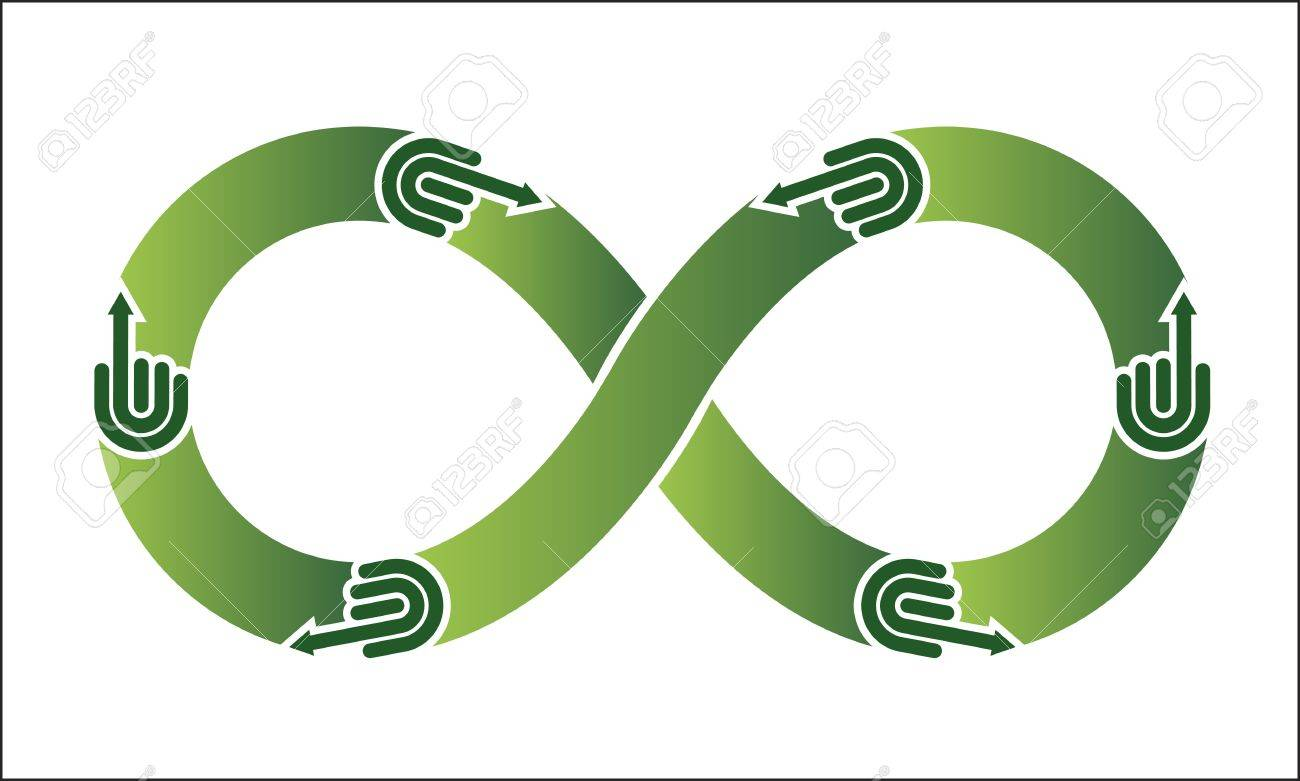 Infinity Recycle Symbol Royalty Free Cliparts Vectors And Stock