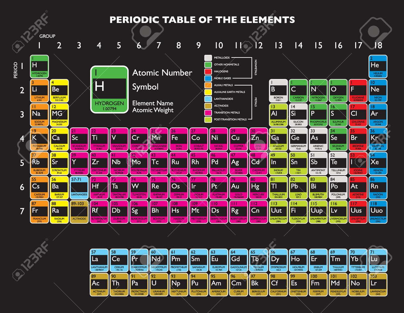 Updated periodic table with livermorium and flerovium for education - 12392390