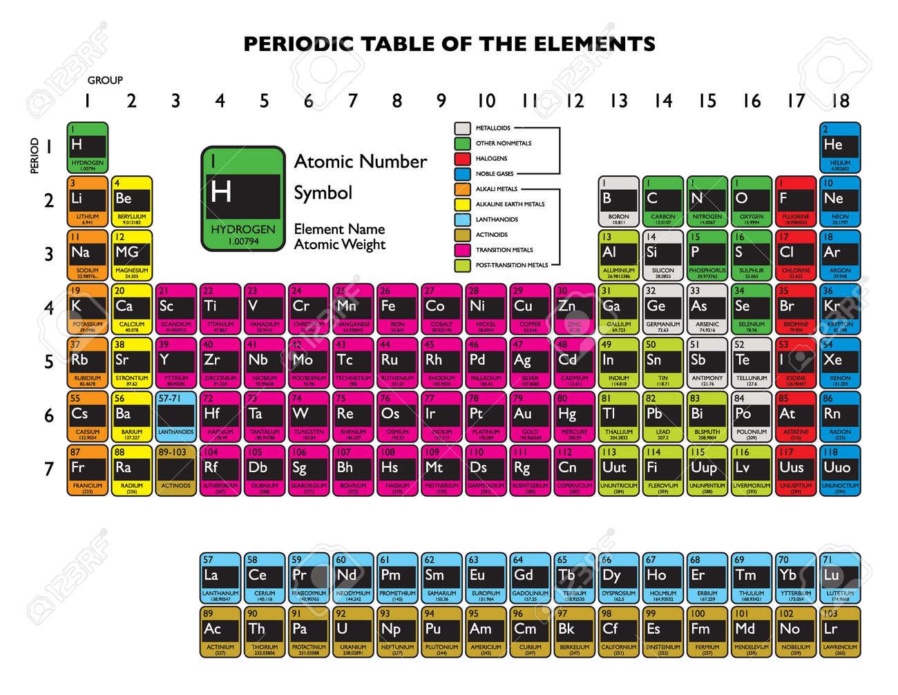Limpie tabla peridica elemento actualizado en 2011 diciembre fotos foto de archivo limpie tabla peridica elemento actualizado en 2011 diciembre urtaz Choice Image