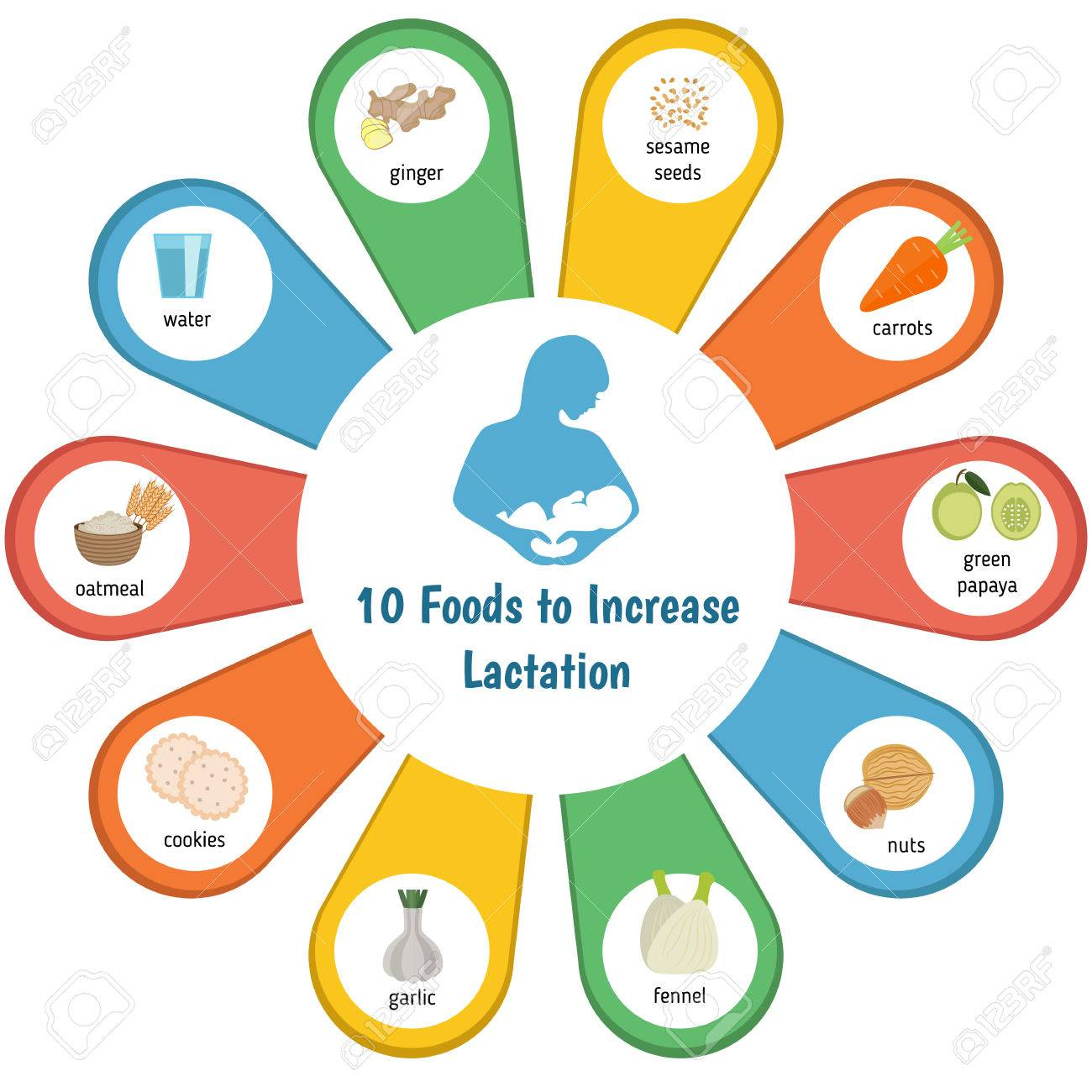 Infographic presentation to increase lactation. - 56215850