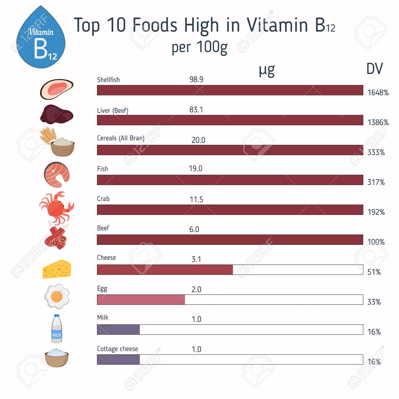B 食べ物 ビタミン