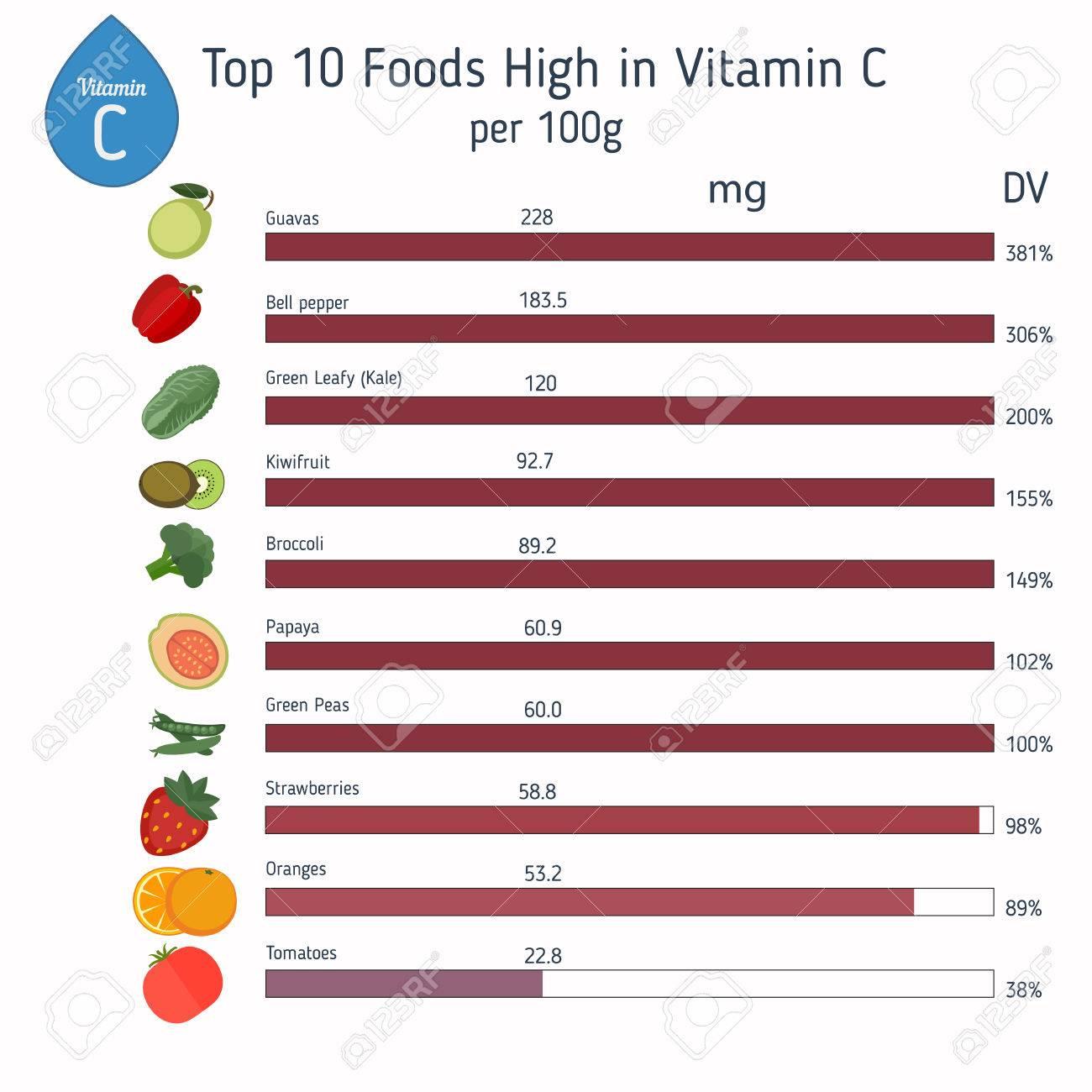 Vitamin C oder Ascorbinsäure Vektor Satz von Vitamin C reiche Lebensmittel.  Gesunde Lebensstil und Diät-Konzept.