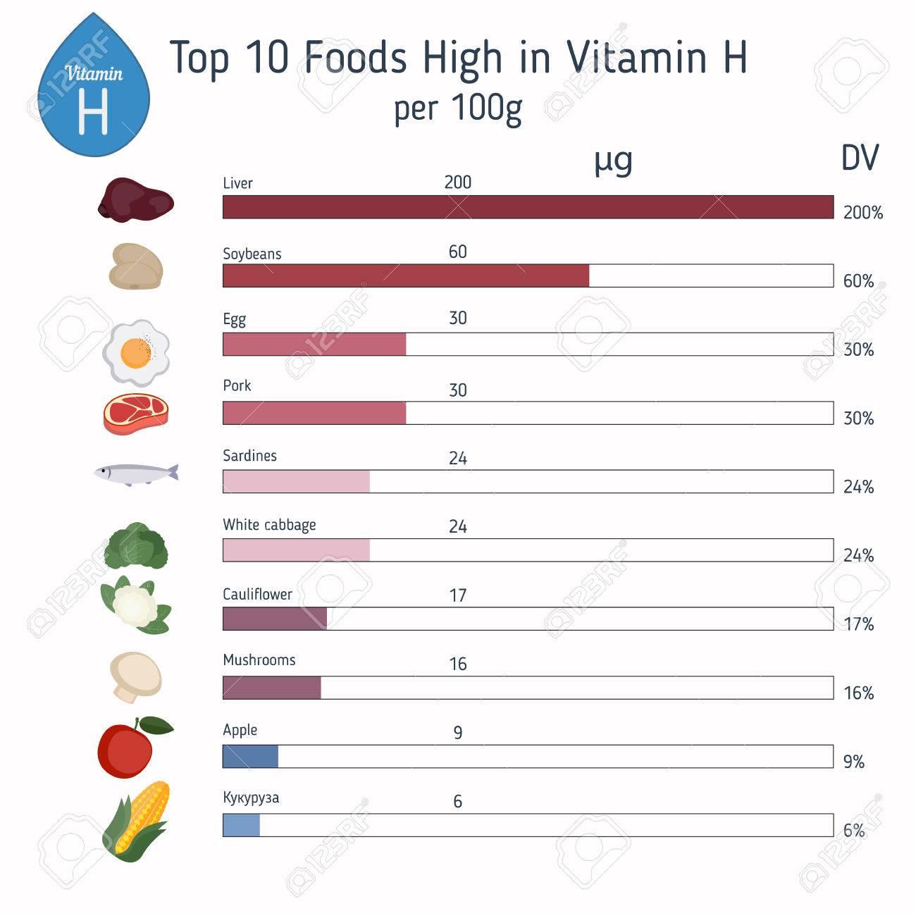 Vitamin H or Biotin and vector set of vitamin H rich foods. Healthy..
