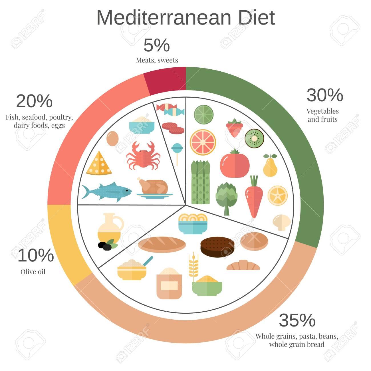 pie chart food diet