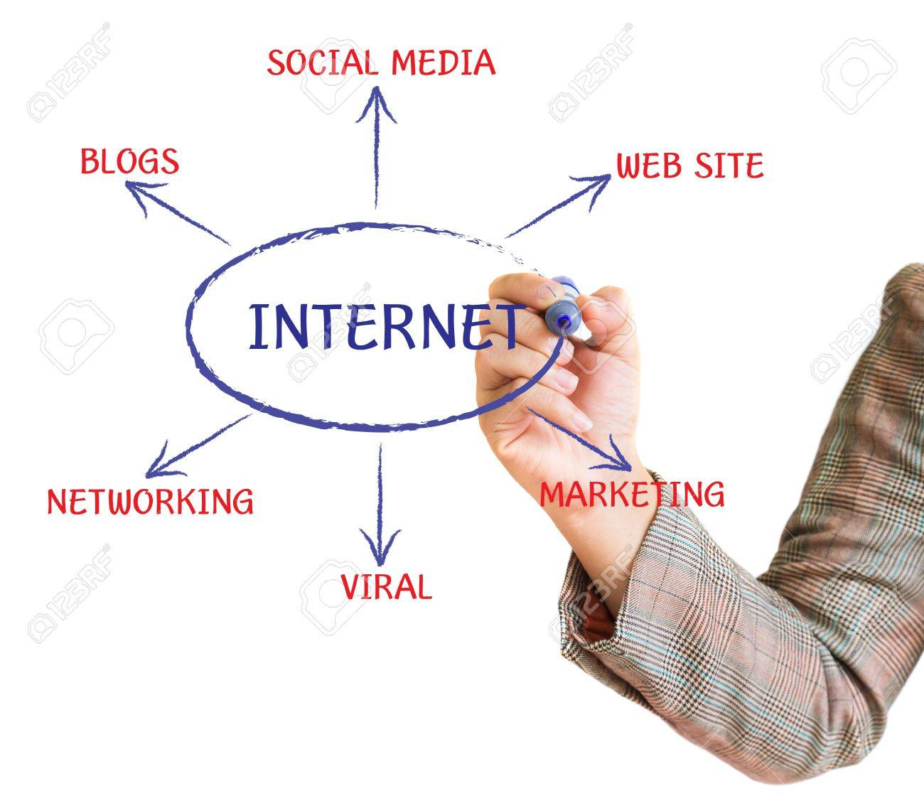hand draws a graph internet with networking concept words Stock Photo - 11930229