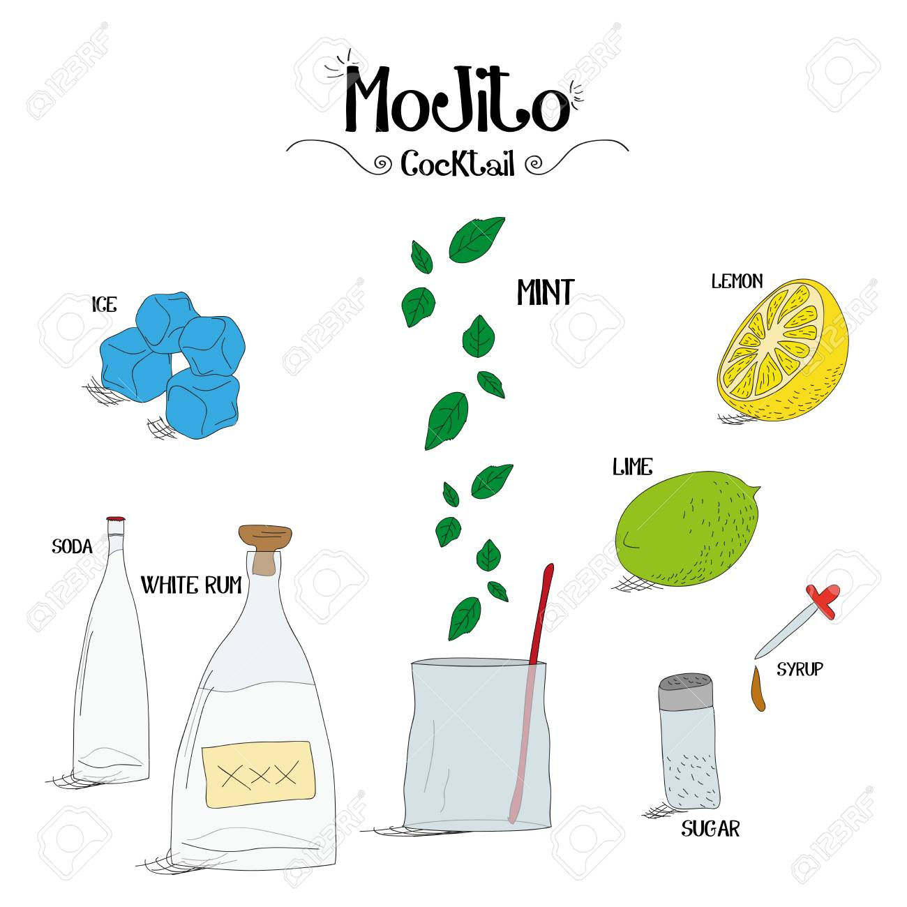 Comment Faire Un Cocktail Mojito Sertie D Ingredients Pour