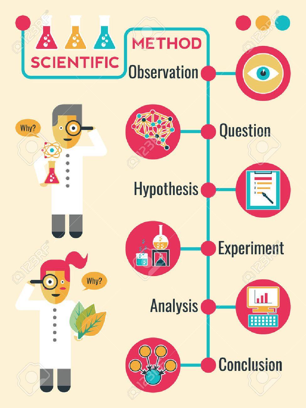 Illustration of Scientific Method Infographic - 44274325