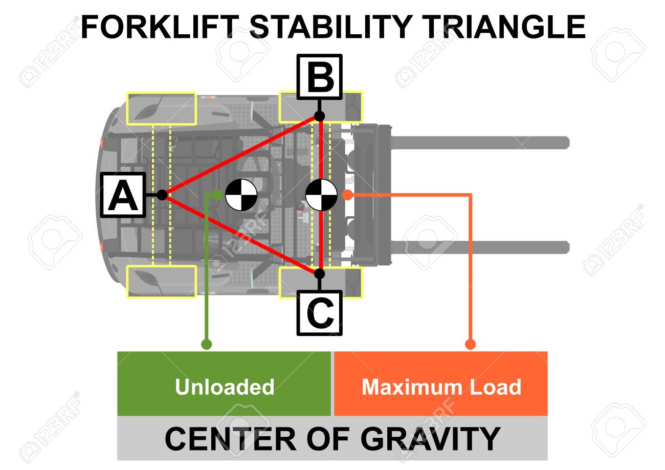 Forklift stability triangle. Safety tips. Plan view. Flat vector. - 106270010