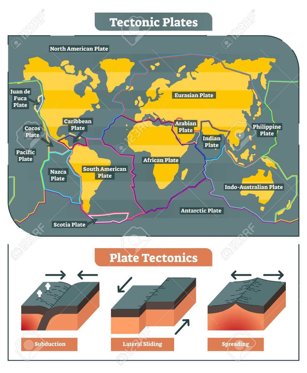 tectonic plates world map collection, diagram and tectonic movement Arabian Tectonic Plate