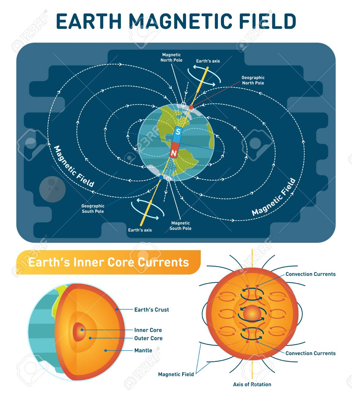 earth magnetic field scientific vector illustration diagram with diagram of rotator cuff tendons earth magnetic field scientific vector illustration diagram with south, north poles, earth rotation axis