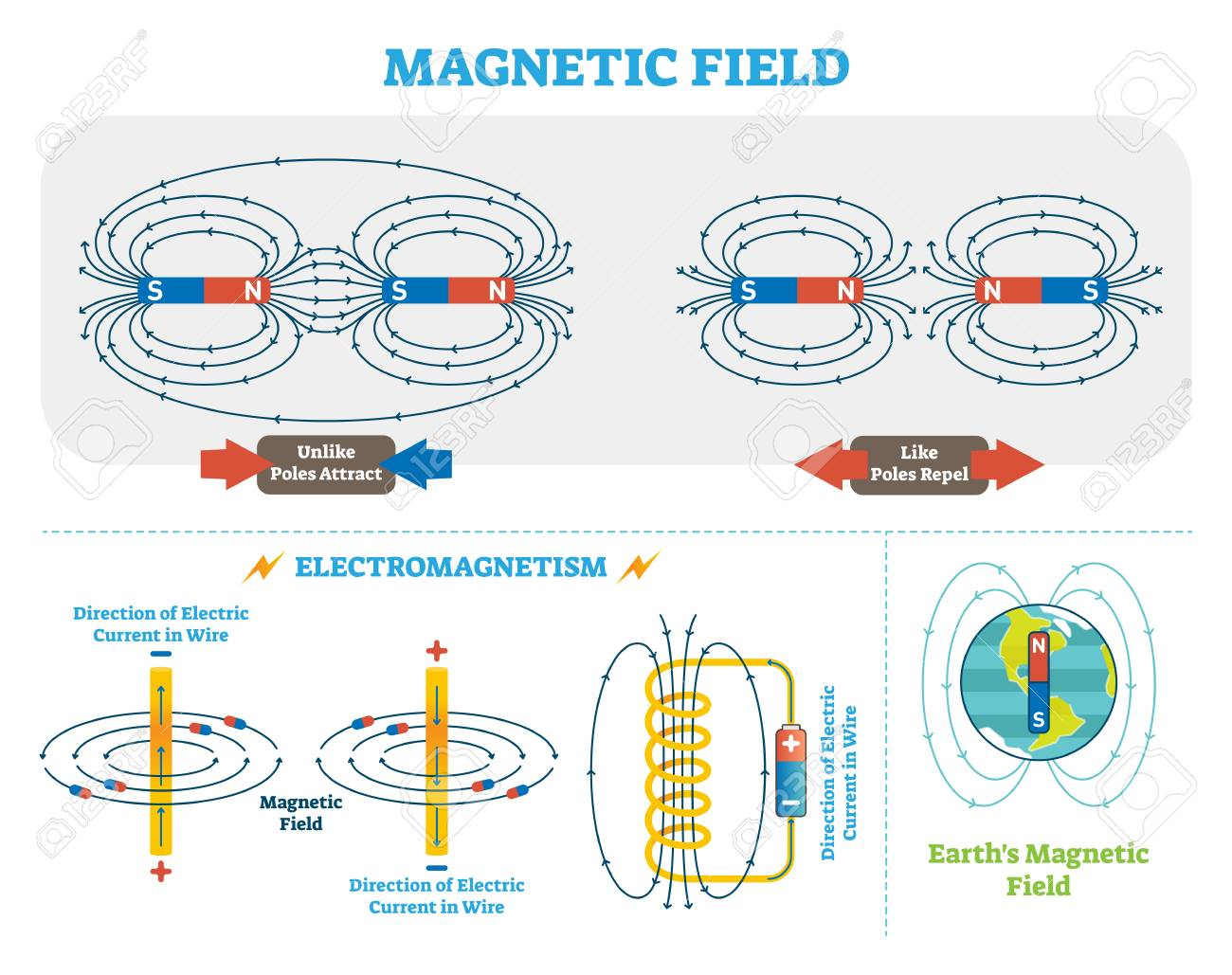 Scientific Magnetic Field and Electromagnetism illustration scheme. - 97416869