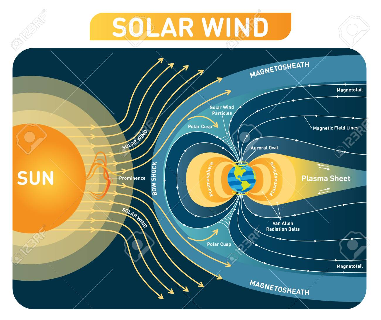 Solar Wind Diagram - Block And Schematic Diagrams •