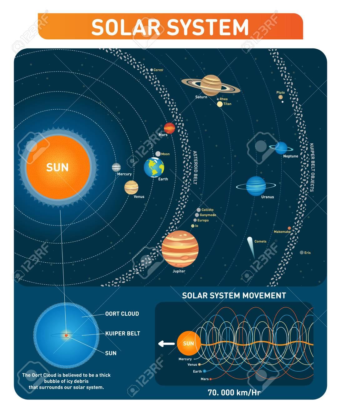Prime Solar System Planets Sun Asteroid Belt Kuiper Belt And Other Wiring Database Ittabxeroyuccorg