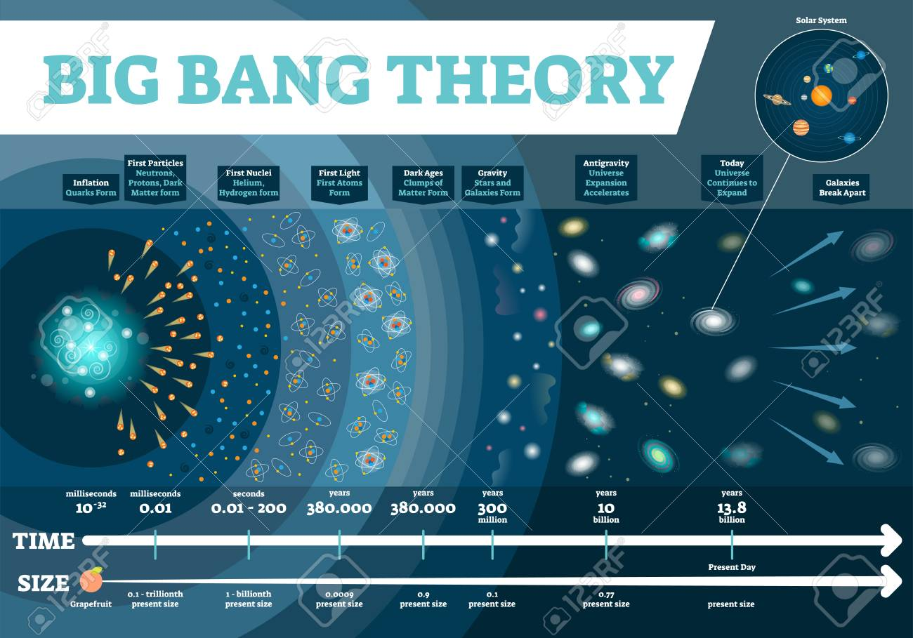 Big Bang theory vector illustration infographic  Universe time