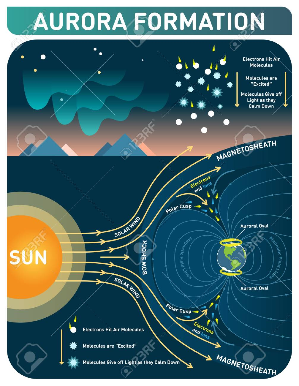 Aurora formation scientific cosmology infopgraphic poster. Solar wind and earth's magnetic field makes electrons to hit air molecules and molecules give off light as they calm down. - 98088489