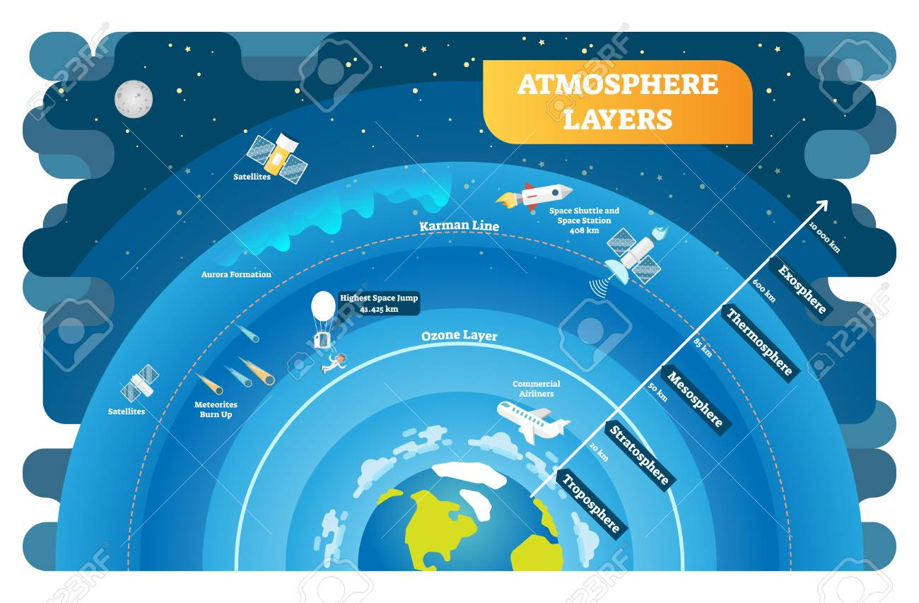 Diagram Of Atmosphere And Space Jump - Circuit Diagram Symbols •