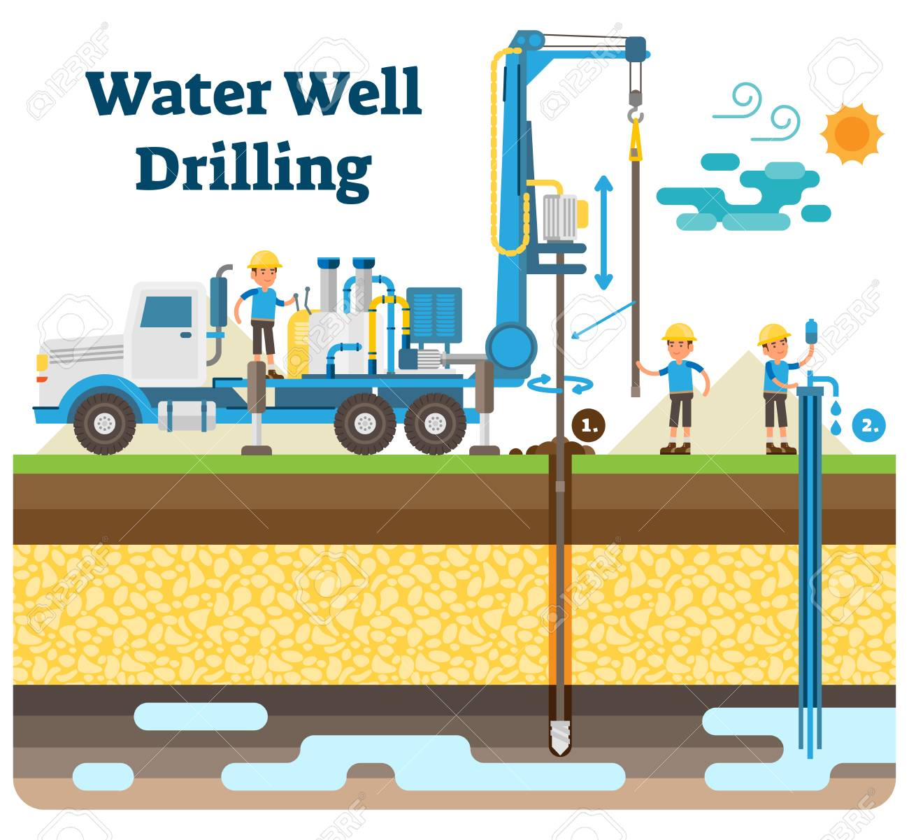 Water well drilling vector illustration diagram with derrick, water pipe, drilling process, workers and extracting clean drinking water from the ground. - 99603028