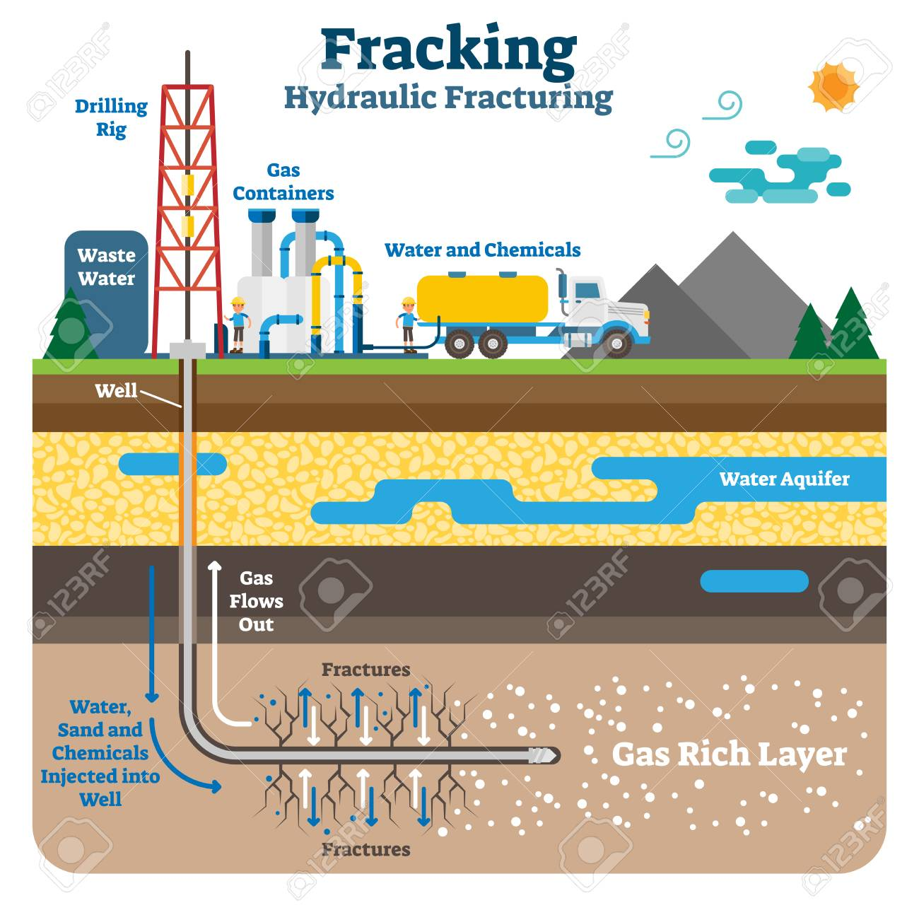 Hydraulic fracturing flat schematic vector illustration. Fracking process with machinery equipment, drilling rig and gas rich ground layers. - 99603030