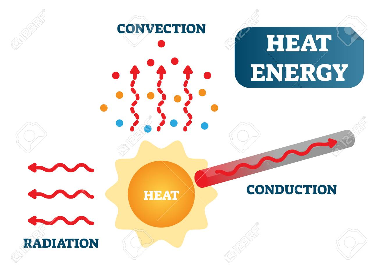 heat energy as convection conduction and radiation physics rh 123rf com