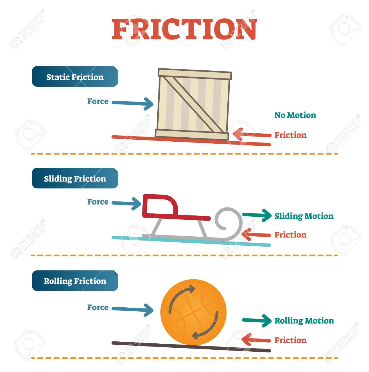 Rolling Friction Diagram