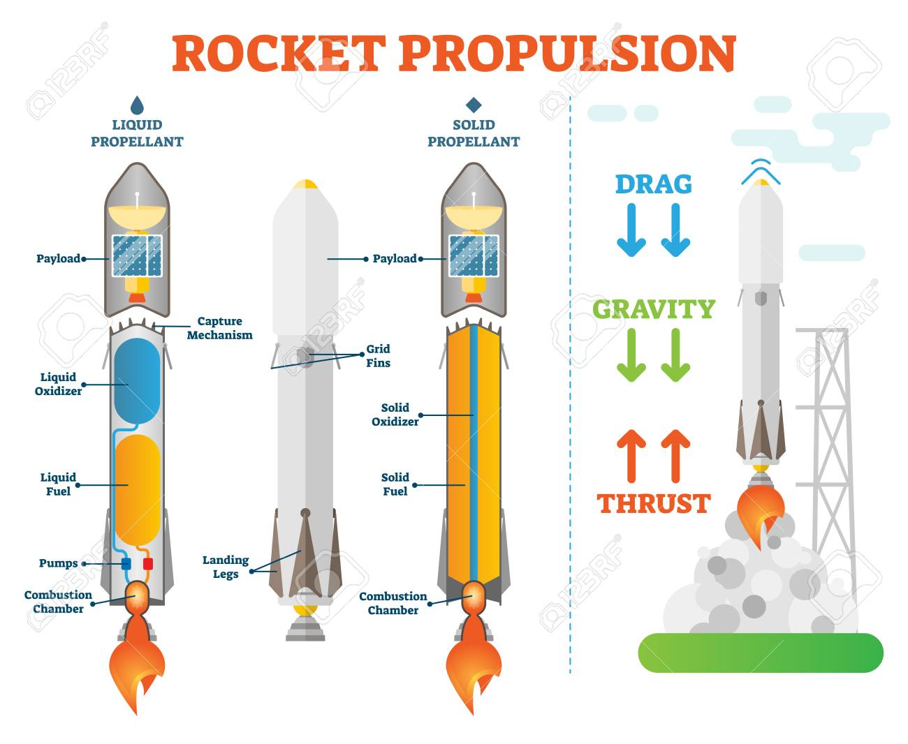 Rocket Propulsion Space Engineering Vector Illustration Technical Shuttle Engine Diagram Scheme Liquid Propellant And Solid