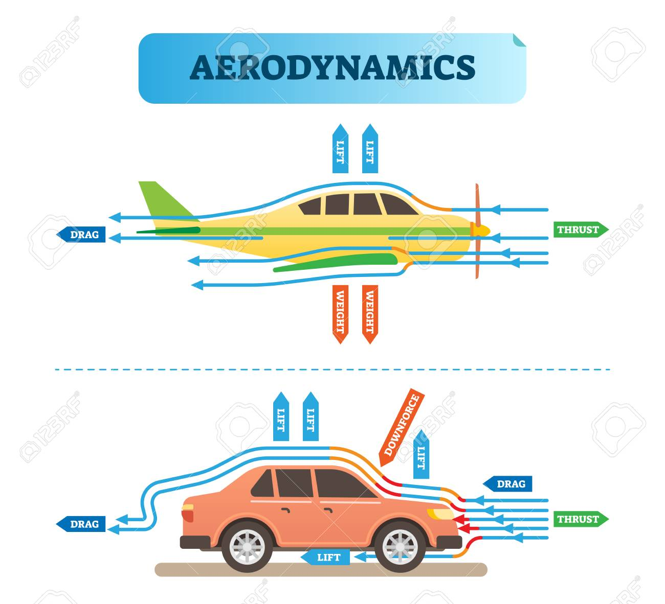 Aerodynamics Air Flow Engineering Vector Illustration Diagram Of Wind With Airplane And Car Physics Force Resistance