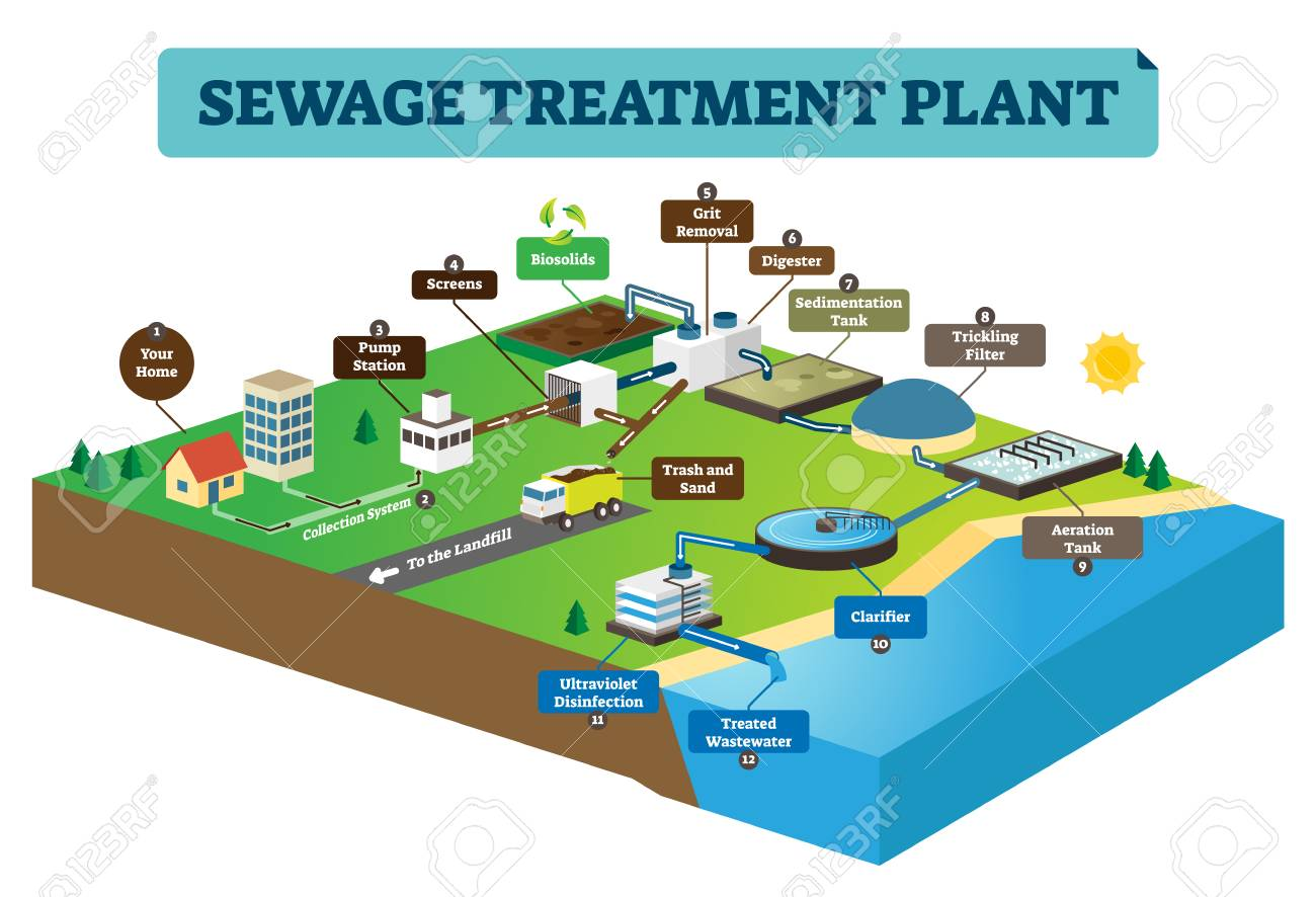 Sewage treatment plant infographic vector illustration. Clean dirty water from home to pump station, biosolids, filter, cleaners to sea or ocean. Underground pipe system. - 118163232