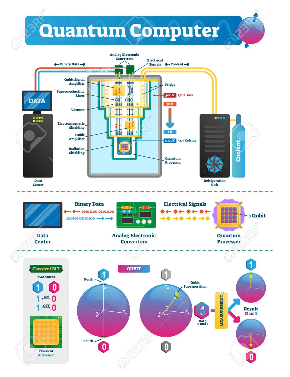 Quantum computer labeled infographic  Qubit vector illustration