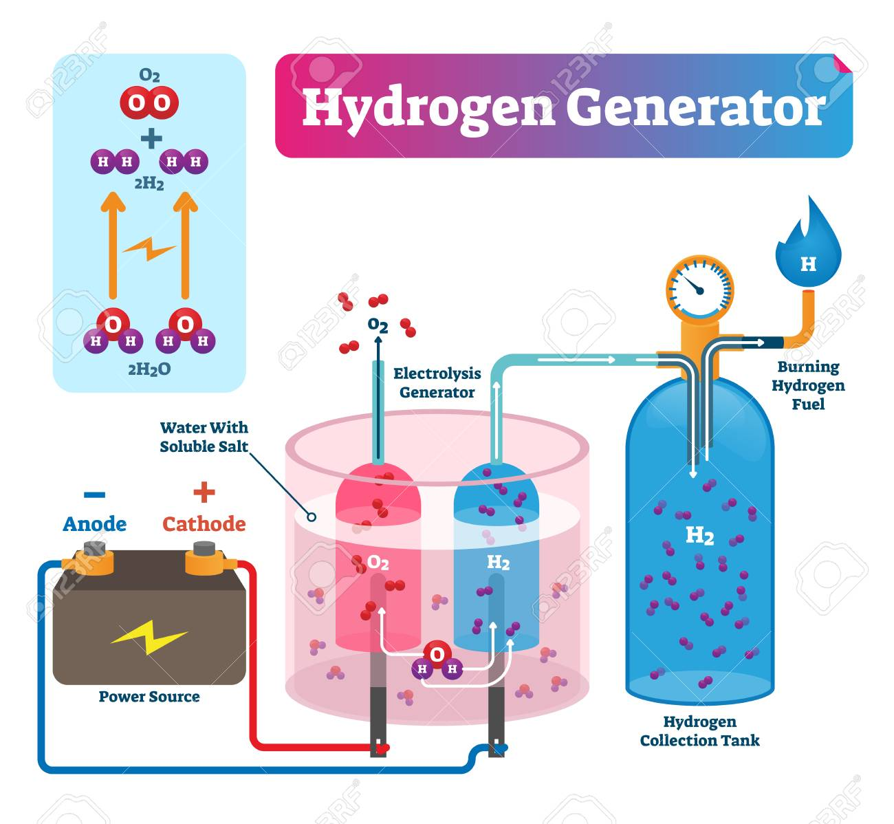 Hydrogen generator vector illustration  Labeled system technical