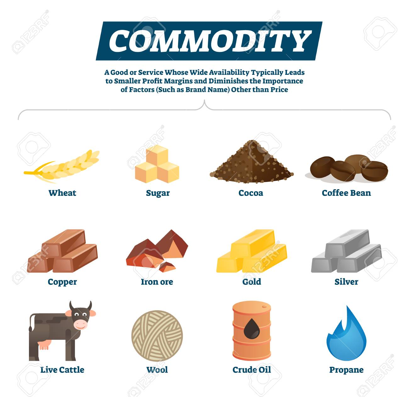 Commodities: definition, list, examples, trading market.