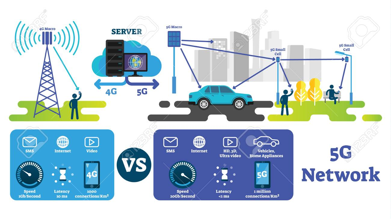 5G vector illustration. Fastest wireless internet compared with 4G network. Labeled explanation scheme with macro antenna, cells and servers. Smart city, self driving cars and IOT infrastructure. - 118163271