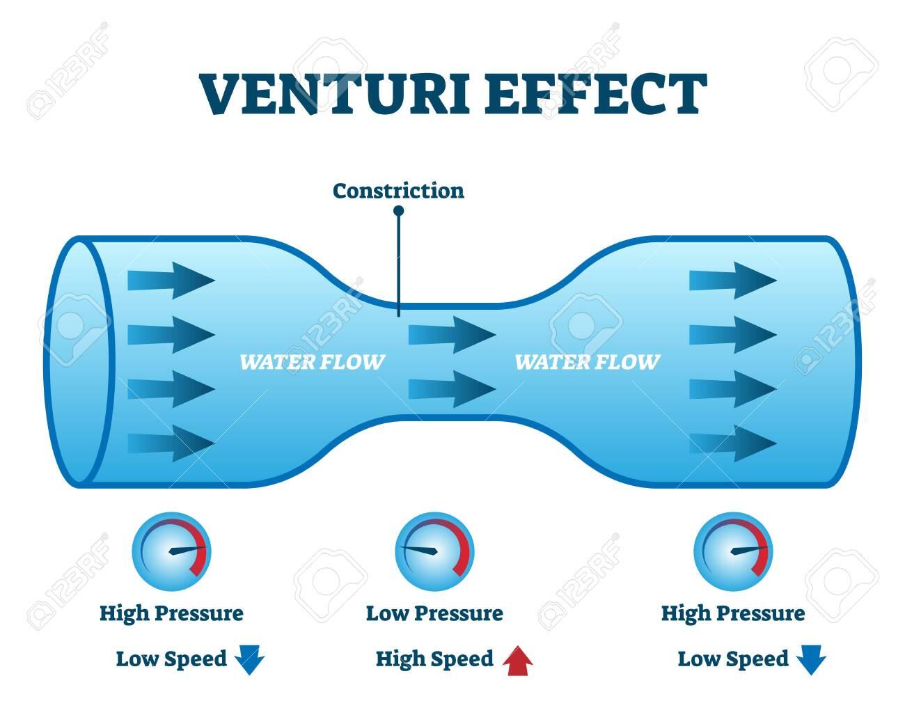 venturi diagram venturi effect flow pressure vector illustration diagram fluid  flow pressure vector illustration