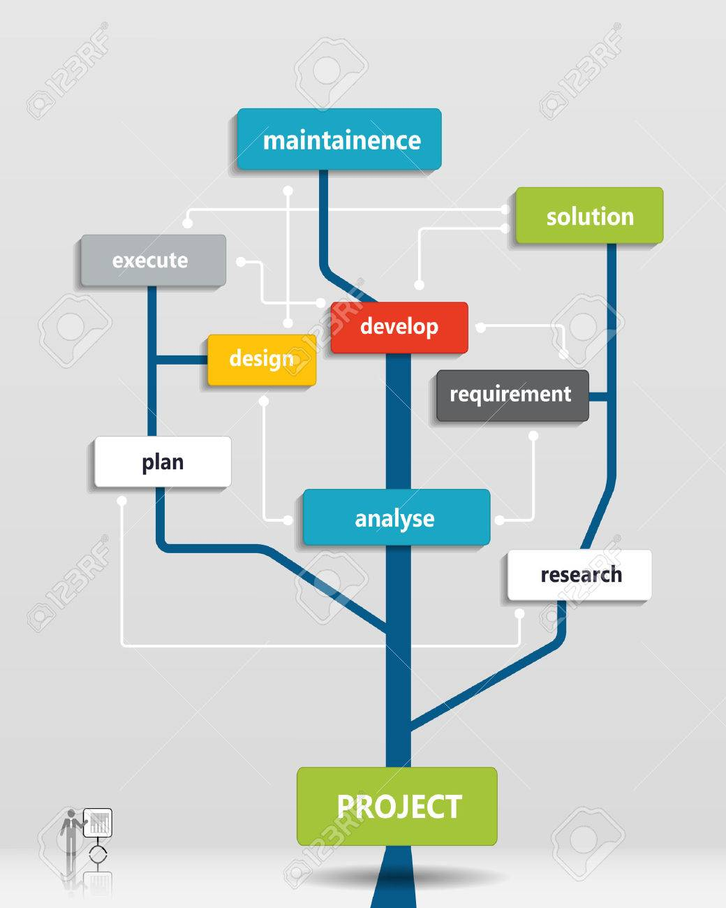 project business plan tree time line operations financial
