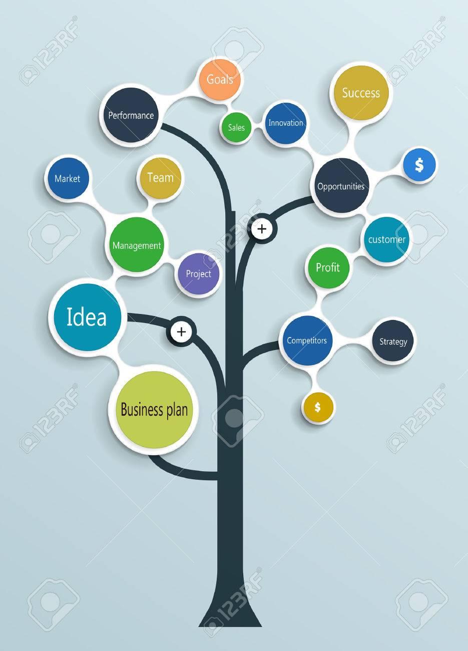 ビジネス プランのツリー タイムライン 操作 財務計画 製品の説明
