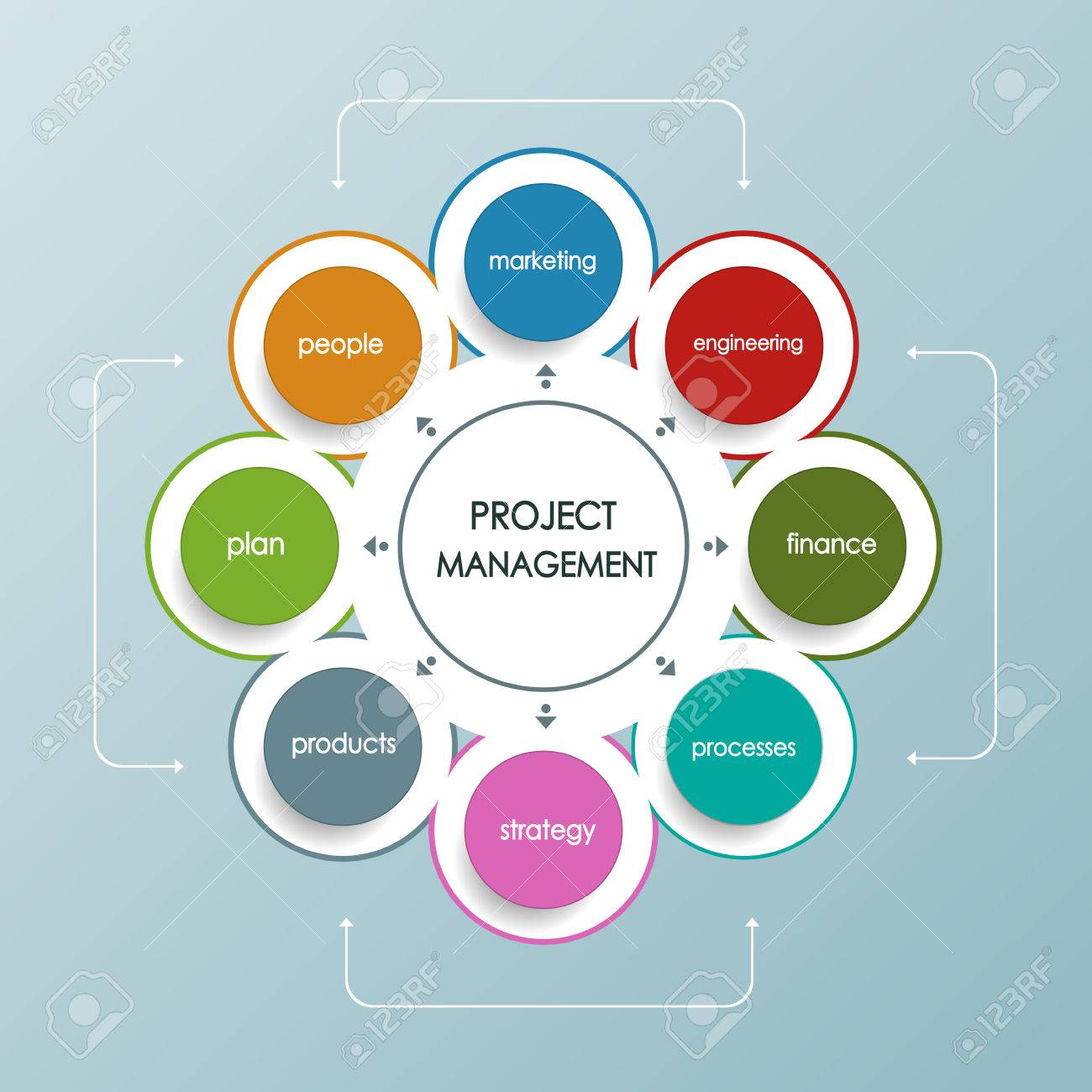 project management business plan with circle shape operations