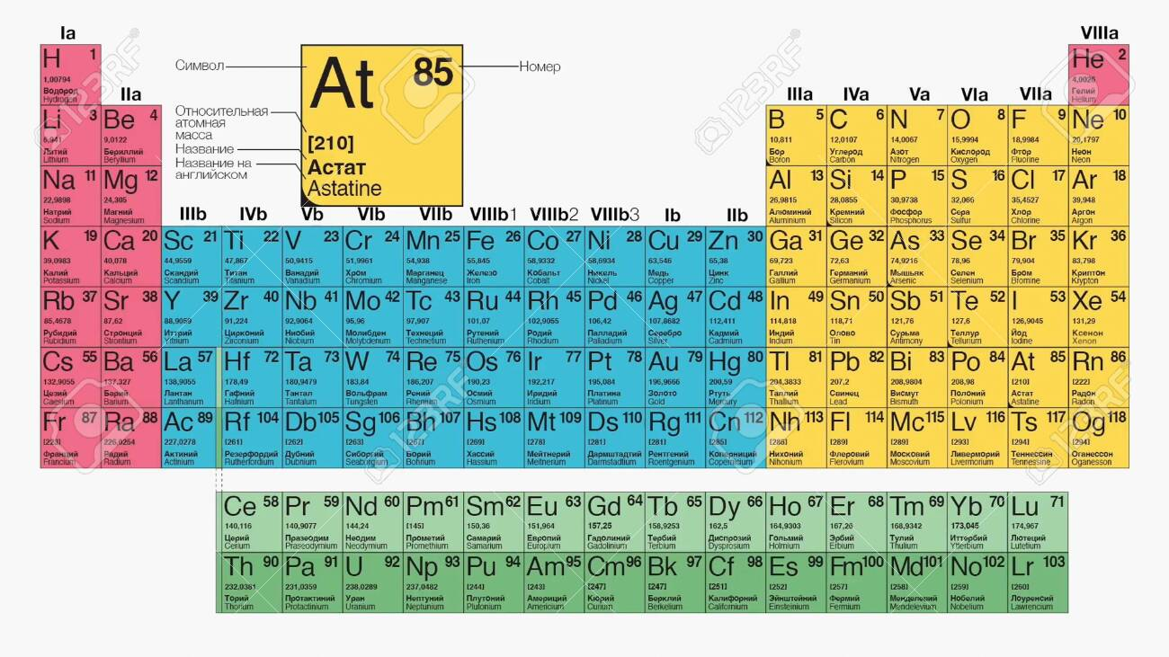 Table mendeleev, chemistry basis, Types of periodic system of chemical elements - 138646612