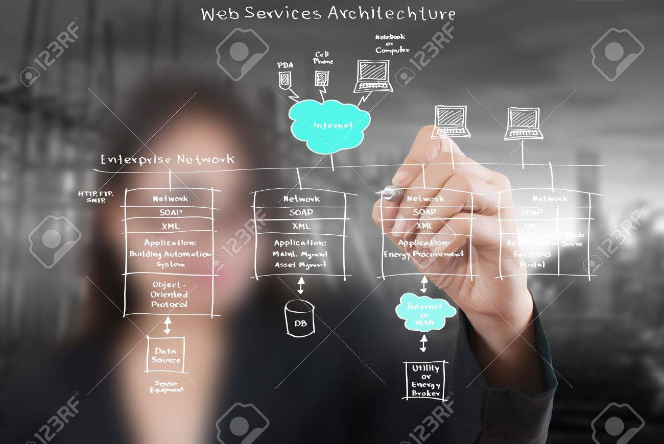 Business lady write web service diagram on the whiteboard stock business lady write web service diagram on the whiteboard stock photo 17966639 ccuart Gallery