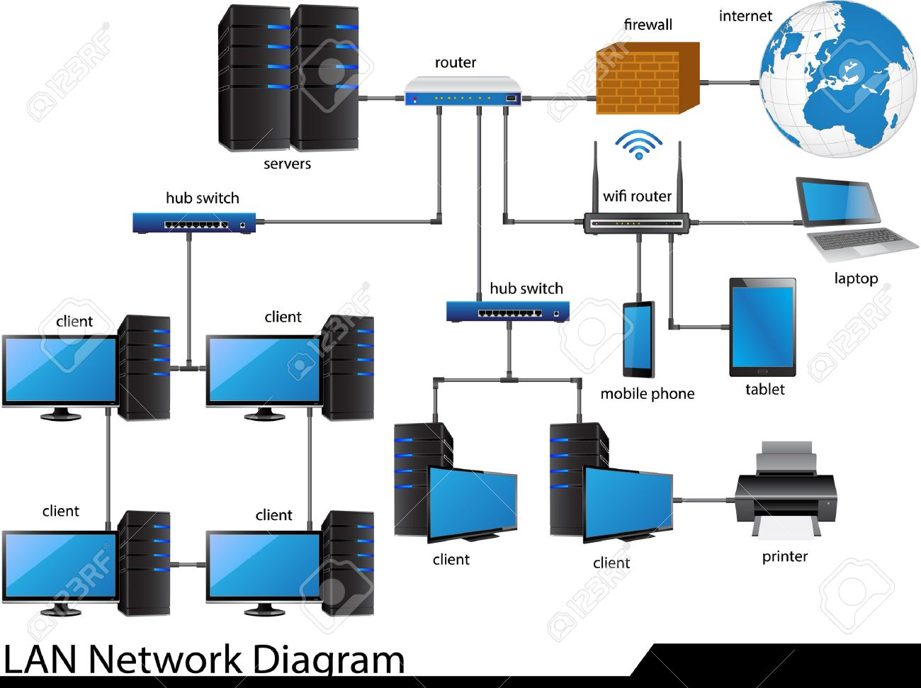 LAN Network Diagram Illustrator For Business And Technology ...