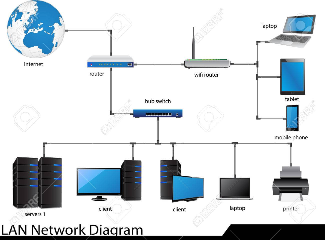 Lan Internet Network Diagram Experience Of Wiring Printers With Wired Cable Illustrator For Business And Technology Concept Rh 123rf Com Wan