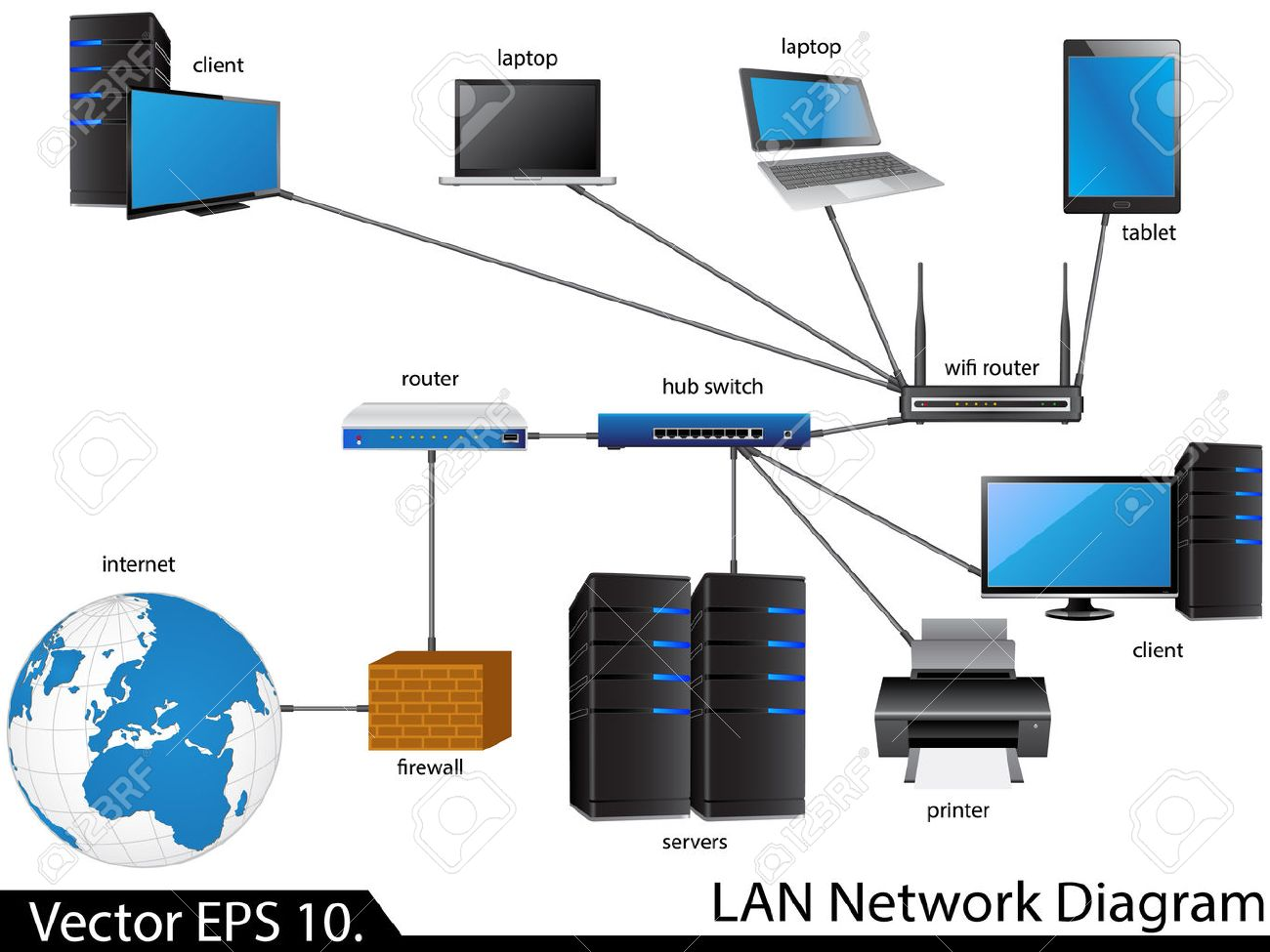 Lan Network Diagram Wiring Diagrams Best