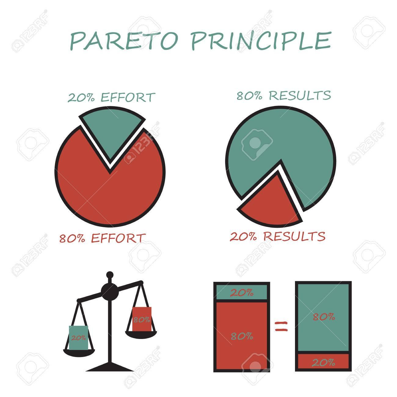 Pareto principle 80 20 rule pie graph column chart libra pareto principle 80 20 rule pie graph column chart libra infographics nvjuhfo Gallery