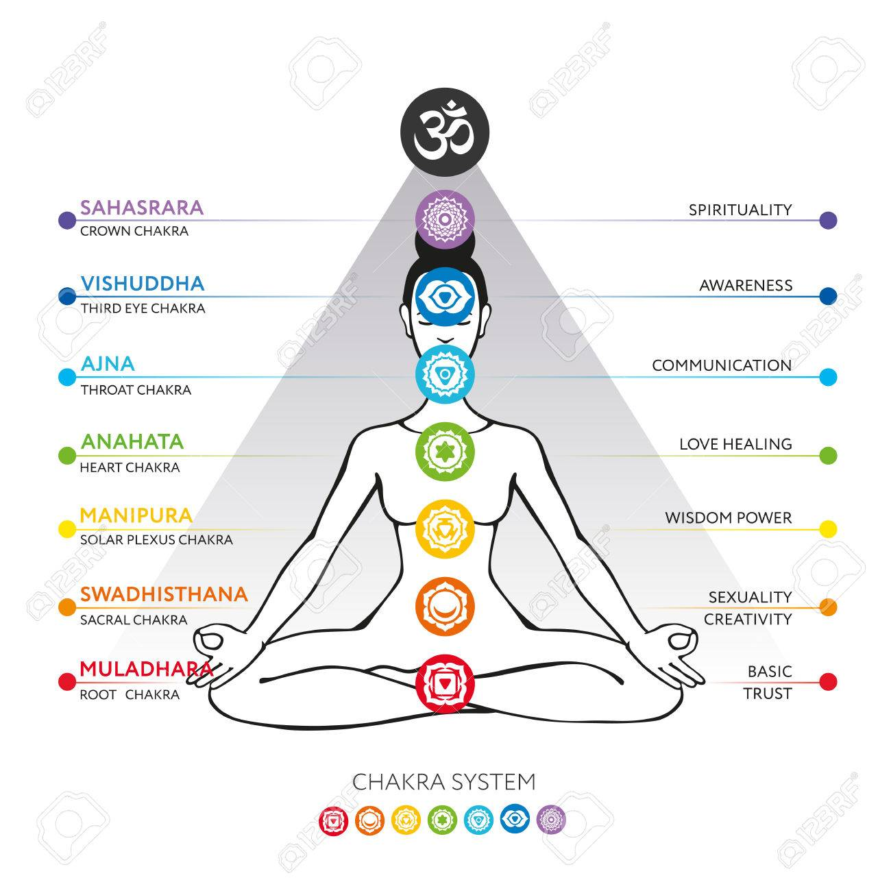 Chakras System Of Human Body Used In Hinduism Buddhism And