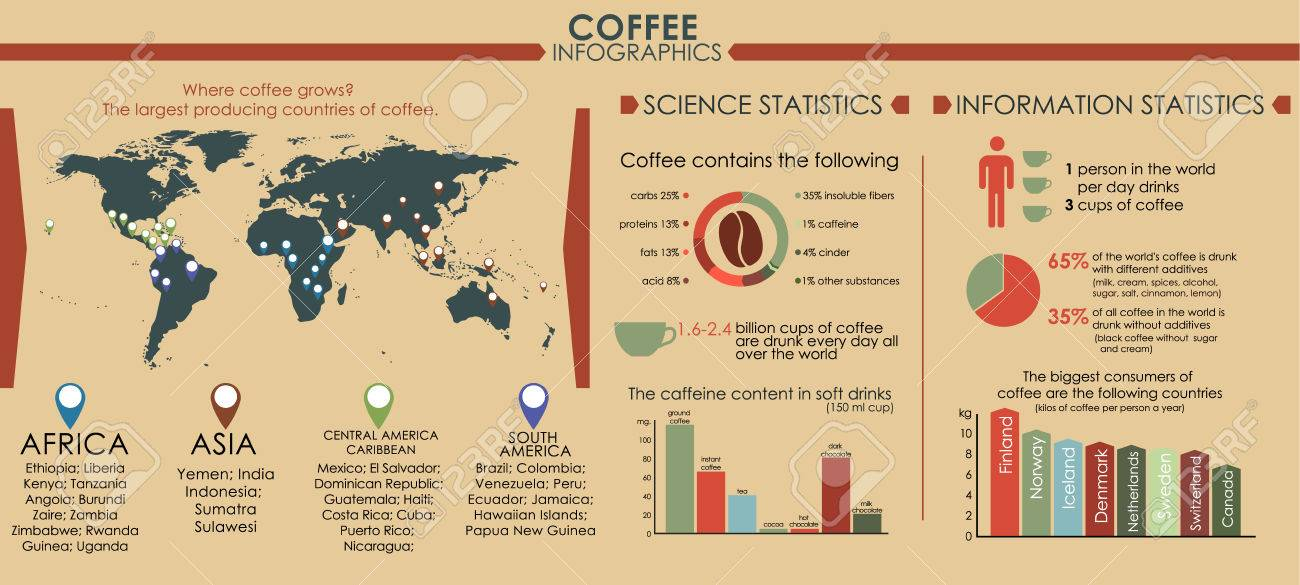 Coffee infographics with world map and a pointer to it coffee coffee infographics with world map and a pointer to it coffee producing countries diagrams ccuart Images