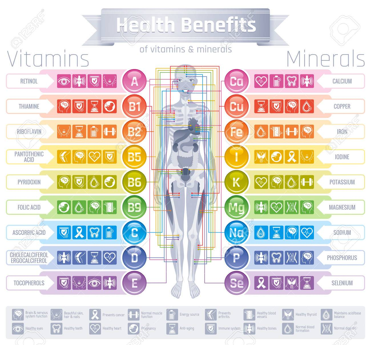 Mineral Vitamin Supplement Icons Health Benefit Flat Vector Royalty Free Cliparts Vectors And Stock Illustration Image 80330485