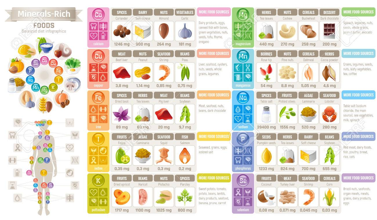 Mineral Vitamin Suppliment Lebensmittel Symbole Gesunde Ernahrung