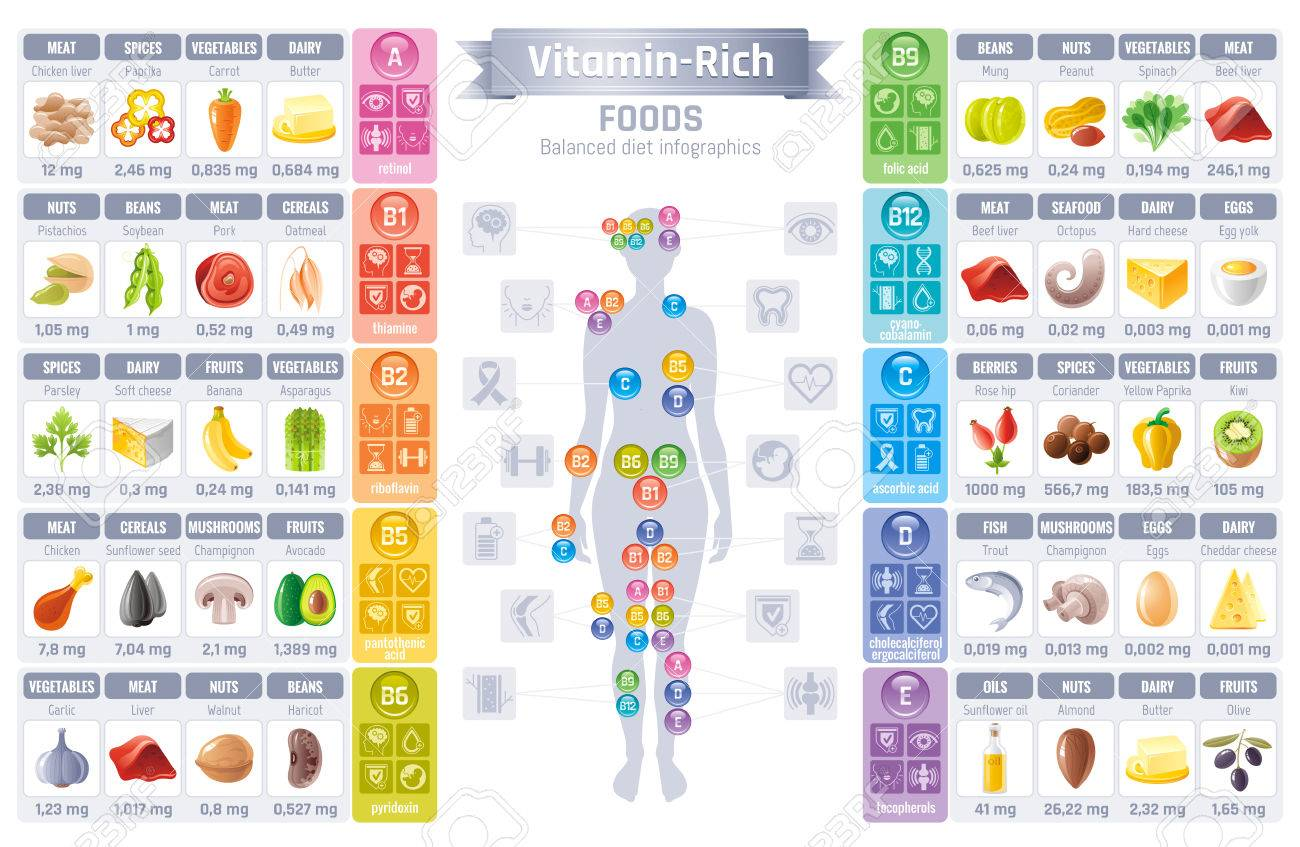 illustration - vitamin rich food icons  healthy eating vector icon set,  text lettering logo, isolated background  diet infographic diagram poster