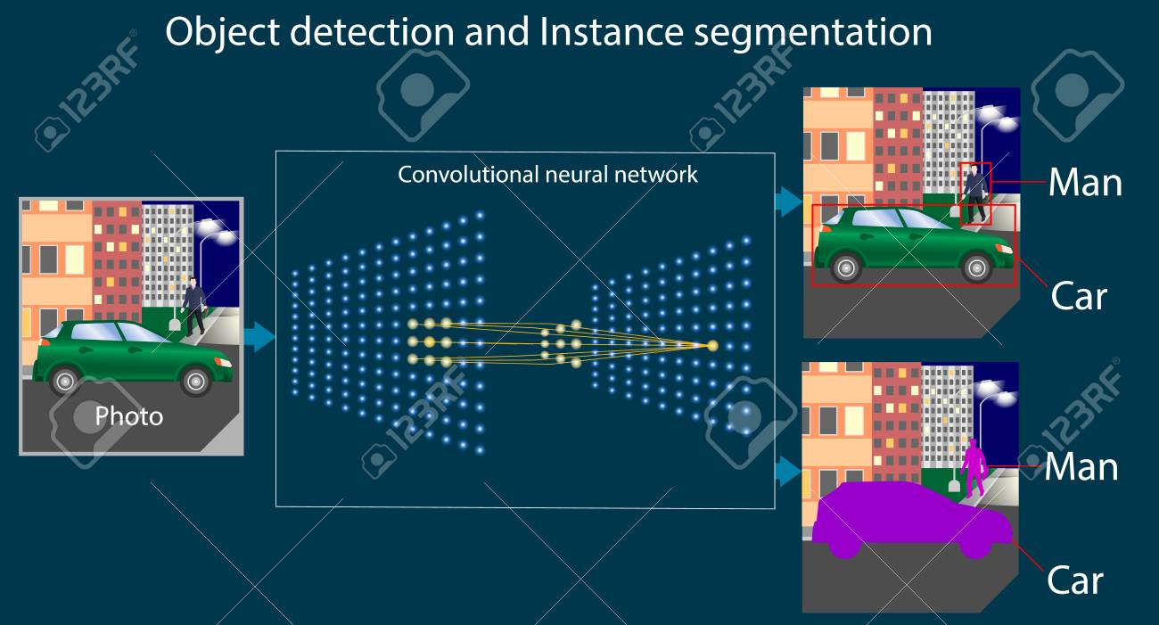 Convolutional neural network performs the task of object detection